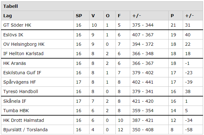 Allsvenskan damer